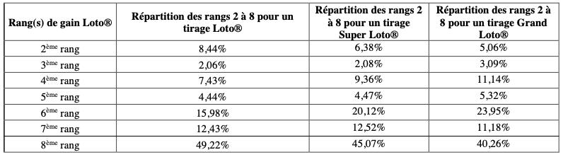 Tirage du Loto : Comment sont réparties les sommes jouées entre les gagnants ?